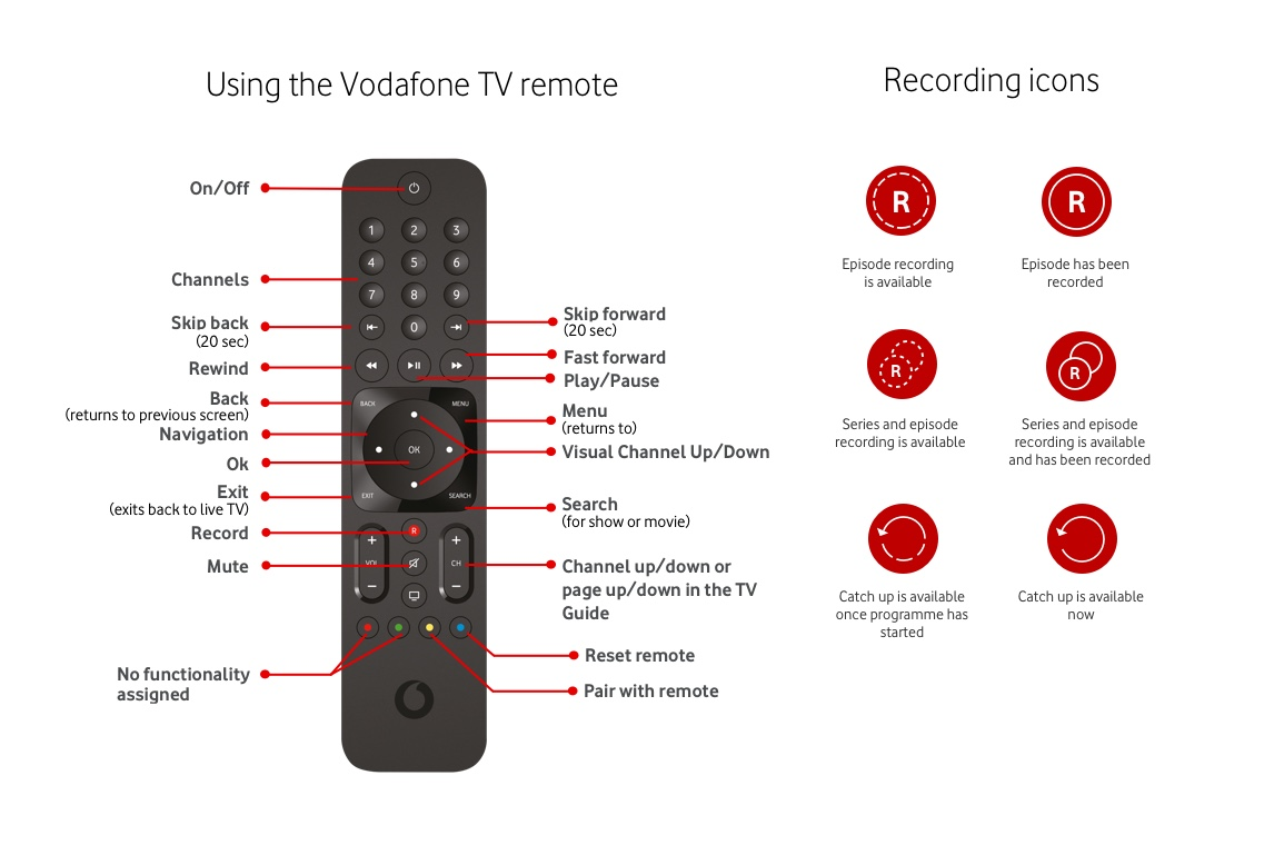 About your remote control | Vodafone TV - Vodafone NZ