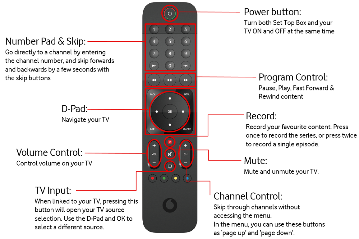 Tv Remote Diagram Tools Simple Fm Radio Jammer Circuit About Your Control Vodafone Nz Rh Help Co Block